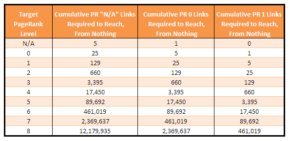 "Table 3 - The PR 0 and PR 1 Columns Represent Upper and Lower Bounds for How Many ""Average"" Links Are Required.   * click to enlarge*"