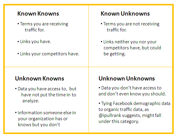 Figure 1 - Knowns and Unknowns *click to enlarge*