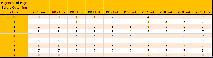 Table 1 - The effect an individual link will have on a page - *click to enlarge*