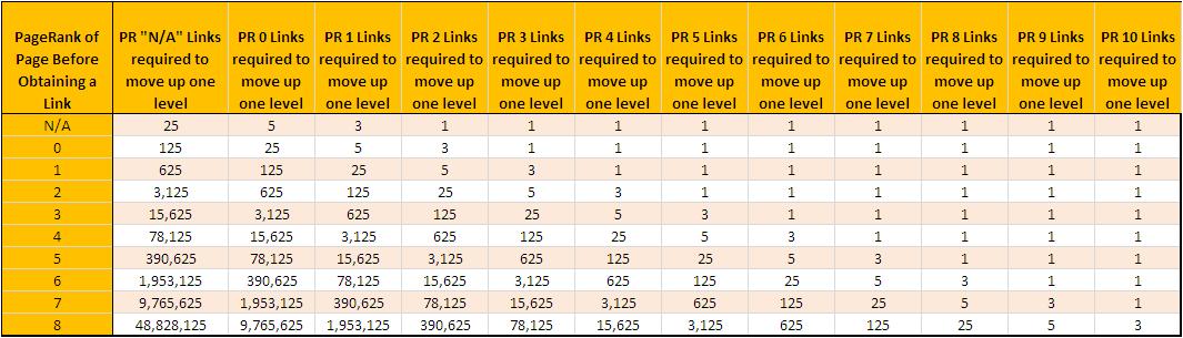 subir el PageRank