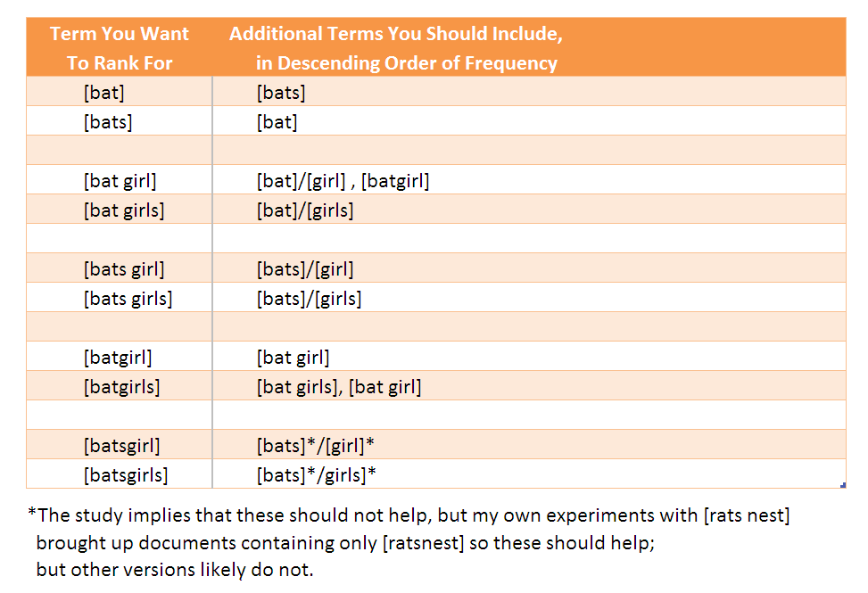Table 2 – Best Practice for Singulars, Plurals, and Combination Terms