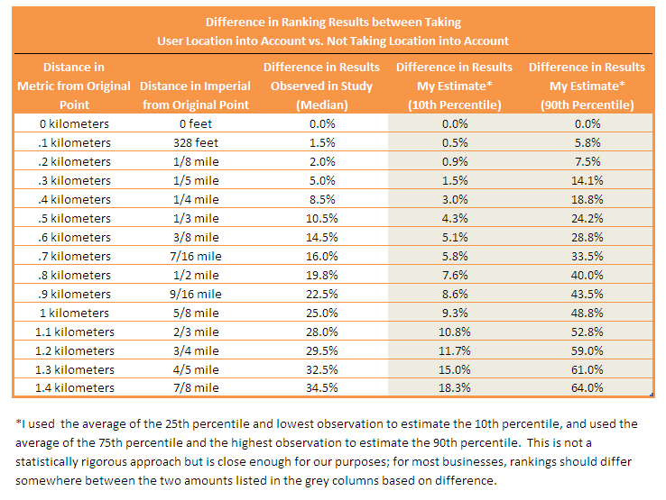 Table 1 - Effect of Location of Searchers on Ranking Results *click to enlarge*